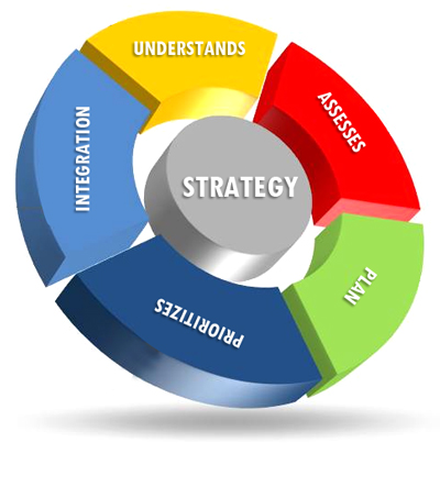 our-methodology-Strategy